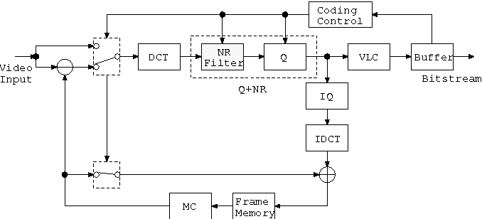 Figure 2 Block Diagram Of The H263 Encoder Using Low Complexity Nr: H 263 Block Diagram At Johnprice.co