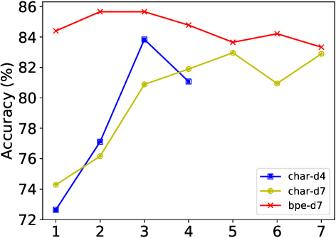 Figure 4 for Understanding Pure Character-Based Neural Machine Translation: The Case of Translating Finnish into English