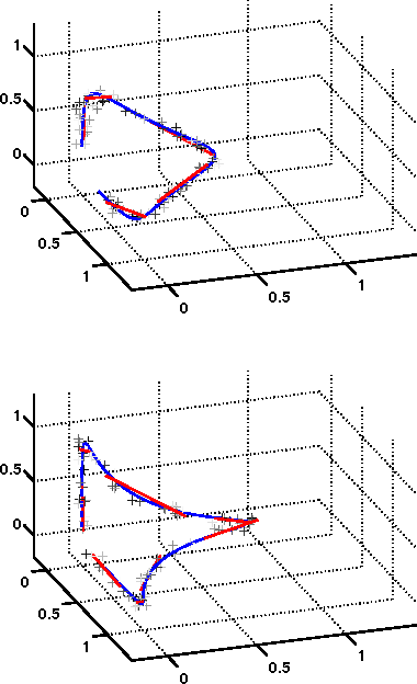 Figure 1 for Changepoint detection for high-dimensional time series with missing data