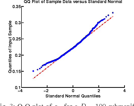 Figure 3 for Changepoint detection for high-dimensional time series with missing data