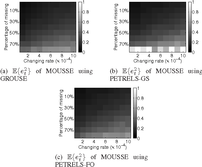 Figure 4 for Changepoint detection for high-dimensional time series with missing data