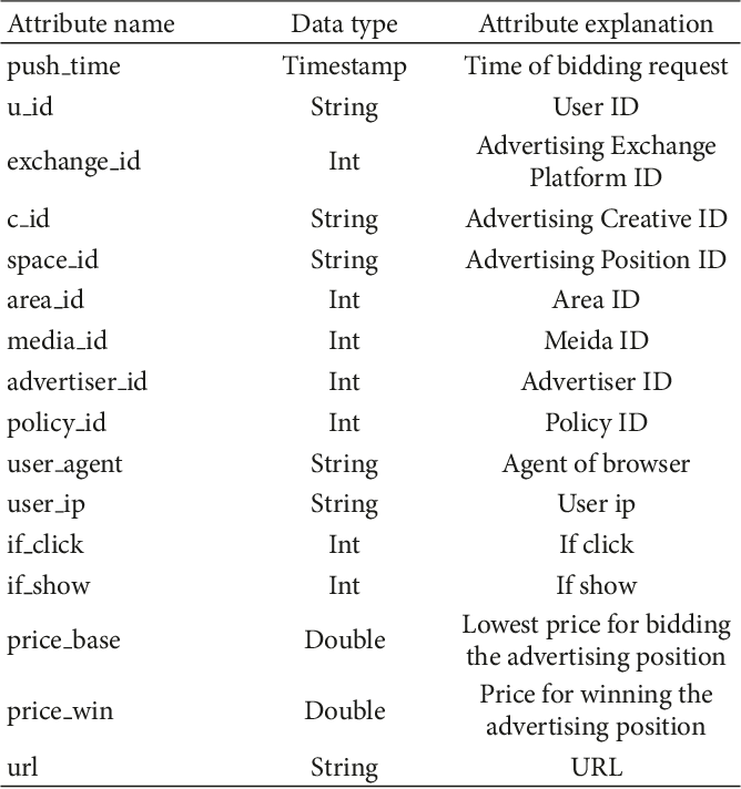 PDF] Advertisement Click-Through Rate Prediction Based on