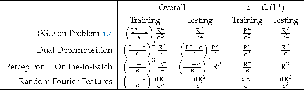 Figure 2 for Stochastic Optimization for Machine Learning
