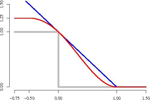 Figure 3 for Stochastic Optimization for Machine Learning