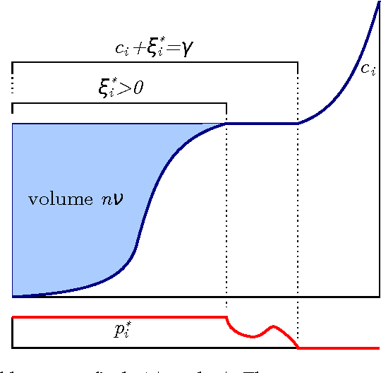 Figure 4 for Stochastic Optimization for Machine Learning