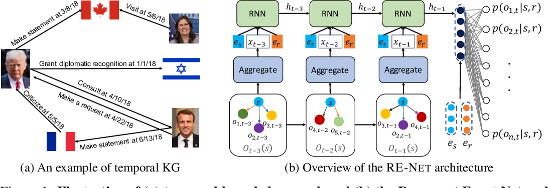 Figure 1 for Recurrent Event Network for Reasoning over Temporal Knowledge Graphs