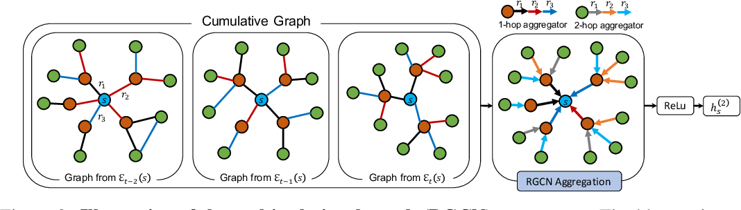 Figure 3 for Recurrent Event Network for Reasoning over Temporal Knowledge Graphs