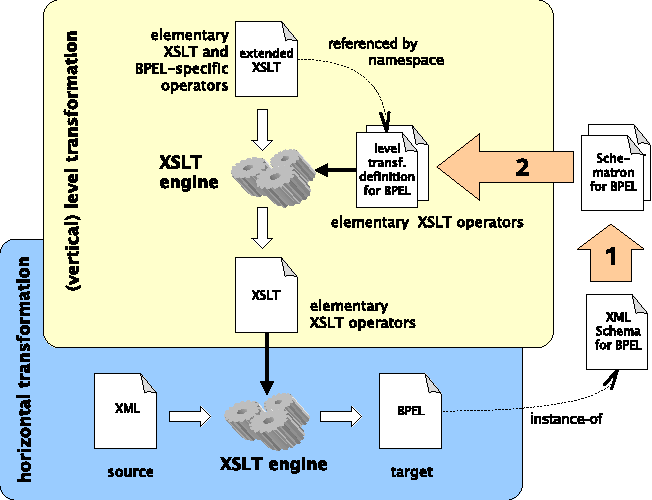A Generic Framework for Target-Specific Transformation