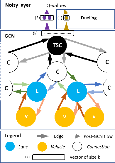 Figure 1 for IG-RL: Inductive Graph Reinforcement Learning for Massive-Scale Traffic Signal Control