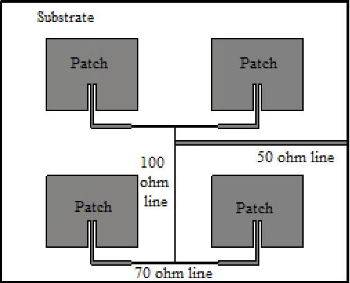 patch antenna array 2x2