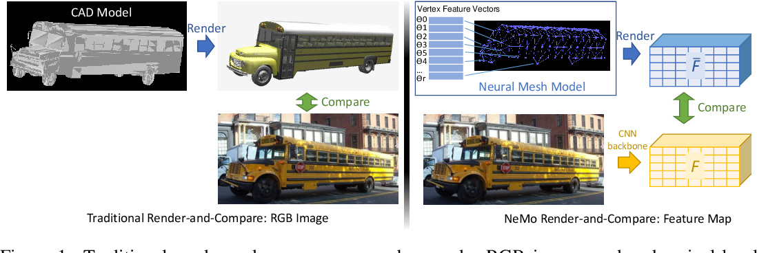 Figure 1 for NeMo: Neural Mesh Models of Contrastive Features for Robust 3D Pose Estimation