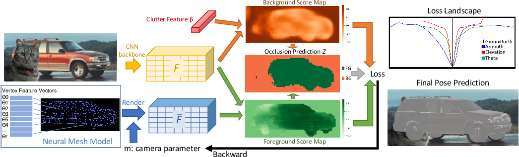 Figure 3 for NeMo: Neural Mesh Models of Contrastive Features for Robust 3D Pose Estimation