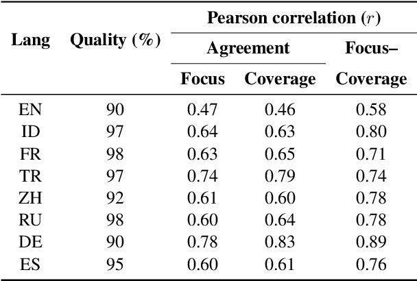 Figure 2 for Evaluating the Efficacy of Summarization Evaluation across Languages