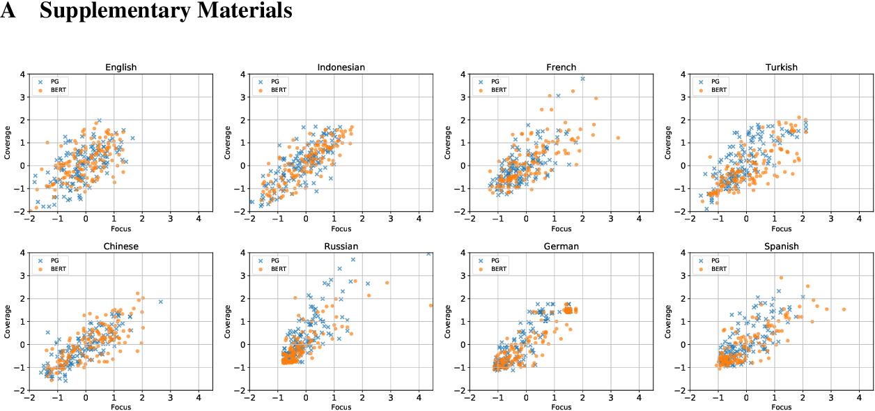 Figure 4 for Evaluating the Efficacy of Summarization Evaluation across Languages