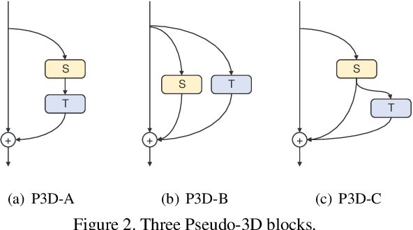 Figure 3 for Trimmed Action Recognition, Dense-Captioning Events in Videos, and Spatio-temporal Action Localization with Focus on ActivityNet Challenge 2019