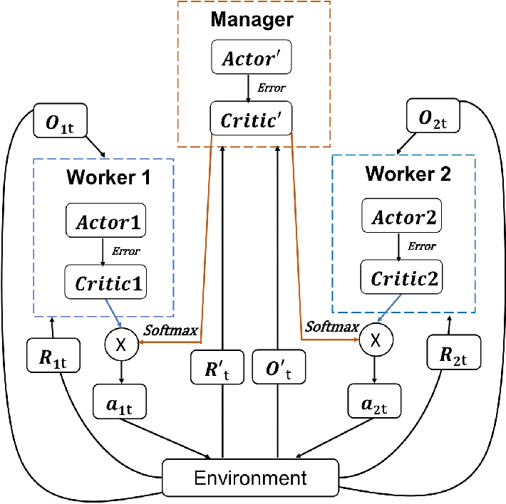 Figure 1 for Hierarchical Critics Assignment for Multi-agent Reinforcement Learning