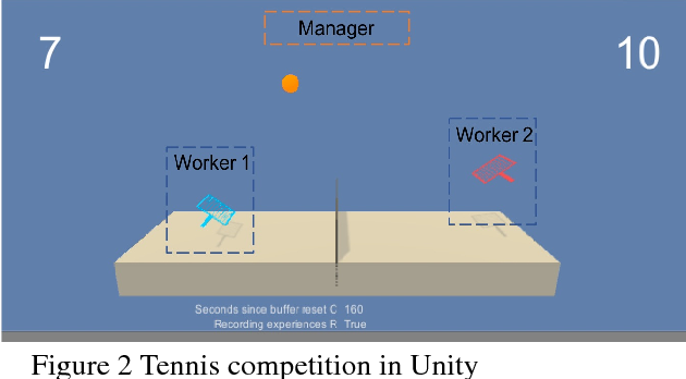 Figure 3 for Hierarchical Critics Assignment for Multi-agent Reinforcement Learning