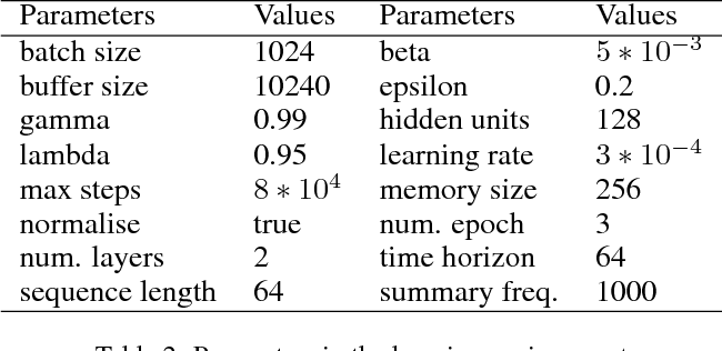 Figure 4 for Hierarchical Critics Assignment for Multi-agent Reinforcement Learning