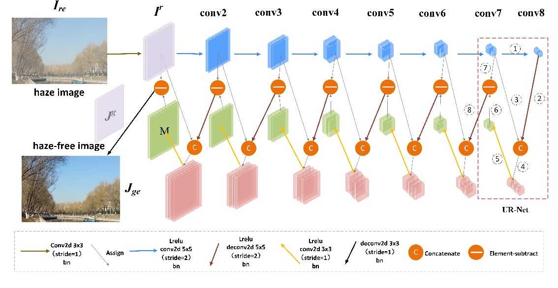 Figure 1 for A GAN-Based Input-Size Flexibility Model for Single Image Dehazing