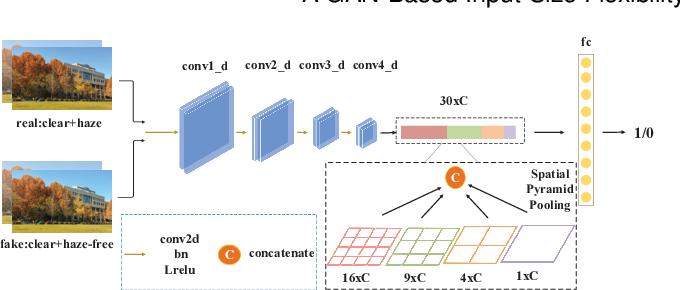Figure 3 for A GAN-Based Input-Size Flexibility Model for Single Image Dehazing