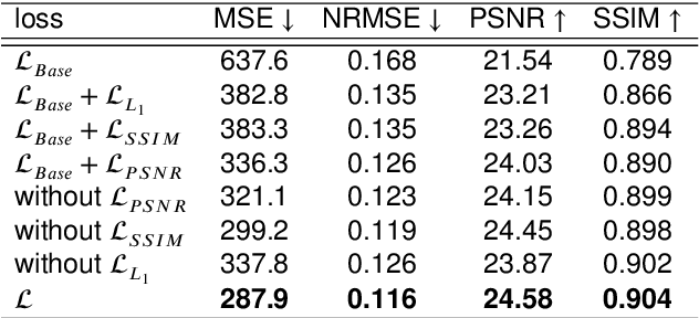Figure 2 for A GAN-Based Input-Size Flexibility Model for Single Image Dehazing