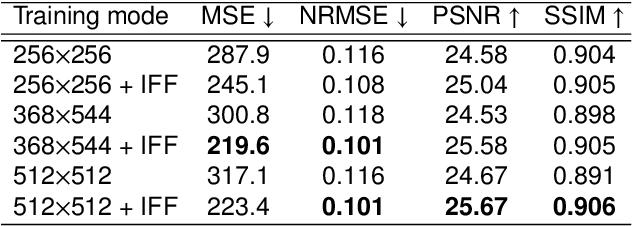 Figure 4 for A GAN-Based Input-Size Flexibility Model for Single Image Dehazing