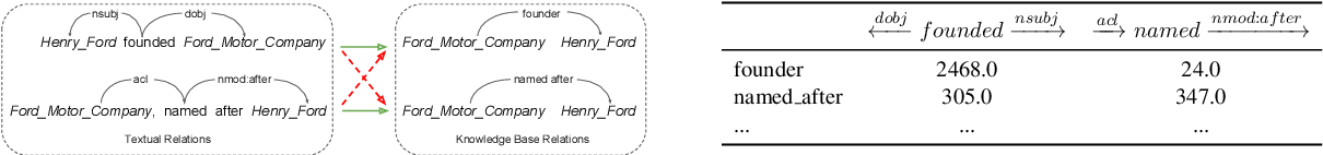 Figure 1 for Global Textual Relation Embedding for Relational Understanding