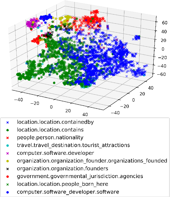 Figure 3 for Global Textual Relation Embedding for Relational Understanding