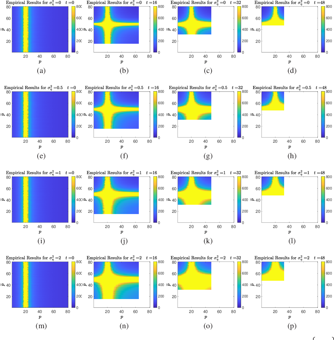 Figure 4 for Double Double Descent: On Generalization Errors in Transfer Learning between Linear Regression Tasks