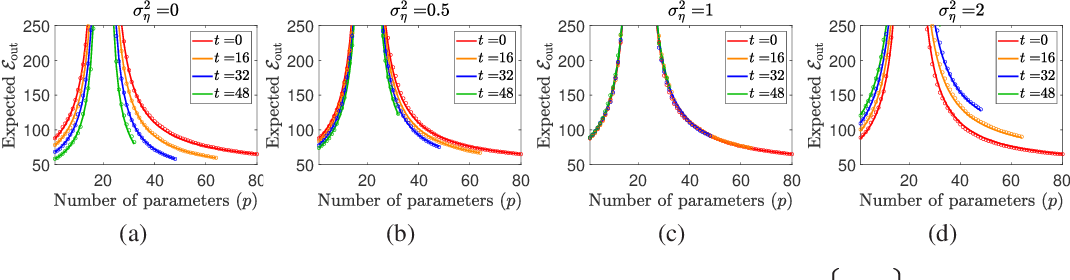 Figure 1 for Double Double Descent: On Generalization Errors in Transfer Learning between Linear Regression Tasks