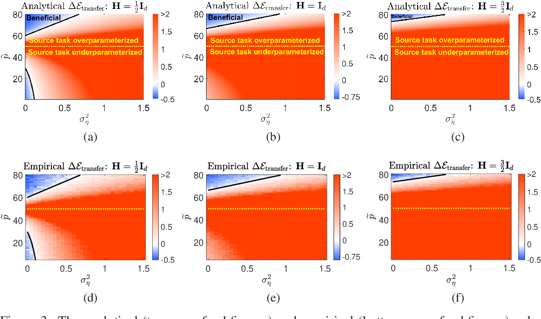 Figure 3 for Double Double Descent: On Generalization Errors in Transfer Learning between Linear Regression Tasks