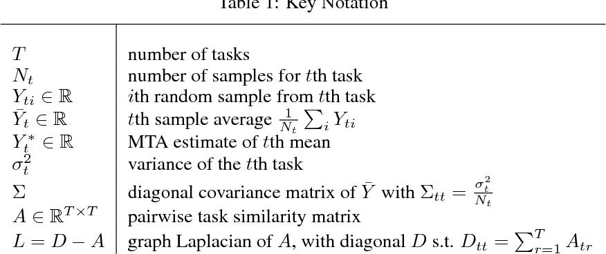 Figure 1 for Multi-Task Averaging