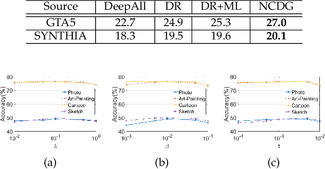 Figure 4 for Neuron Coverage-Guided Domain Generalization