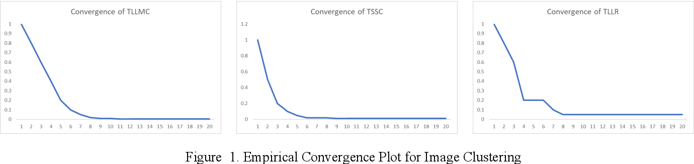 Figure 2 for Transformed Subspace Clustering