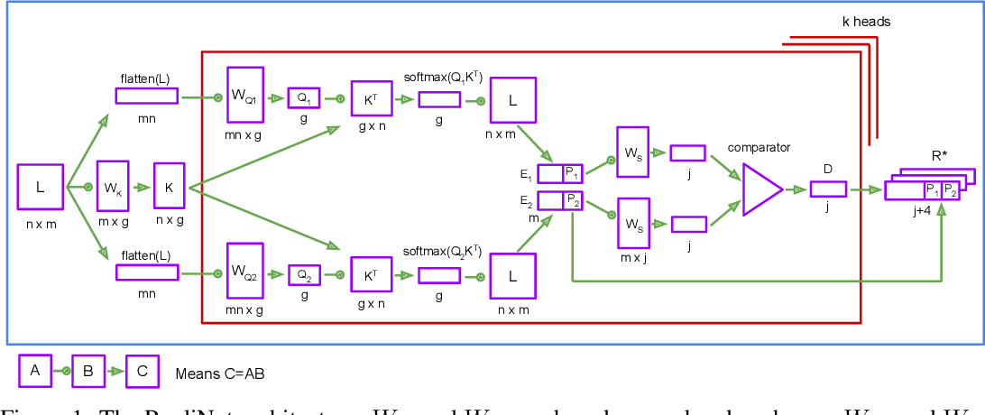 Figure 1 for An Explicitly Relational Neural Network Architecture