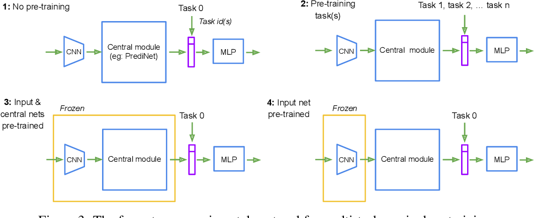 Figure 3 for An Explicitly Relational Neural Network Architecture