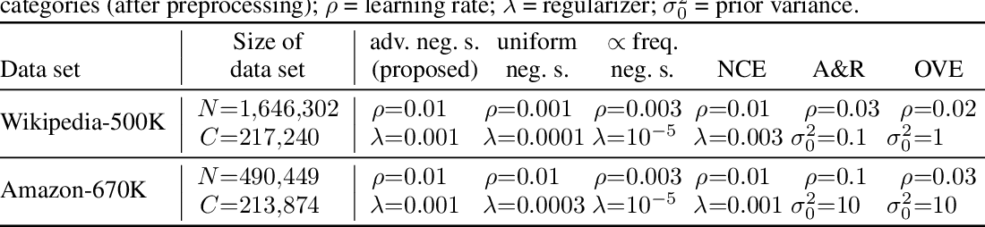Figure 1 for Extreme Classification via Adversarial Softmax Approximation