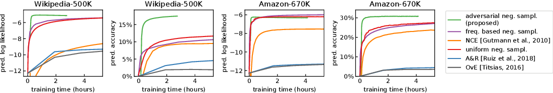 Figure 2 for Extreme Classification via Adversarial Softmax Approximation