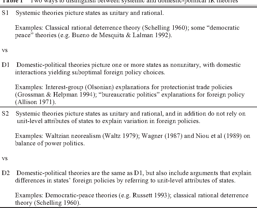 domestic politics , foreign policy , and theories of international
