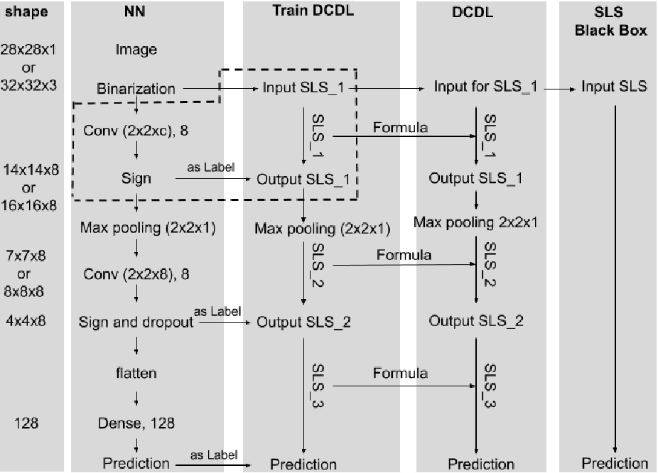 Figure 3 for Rule Extraction from Binary Neural Networks with Convolutional Rules for Model Validation