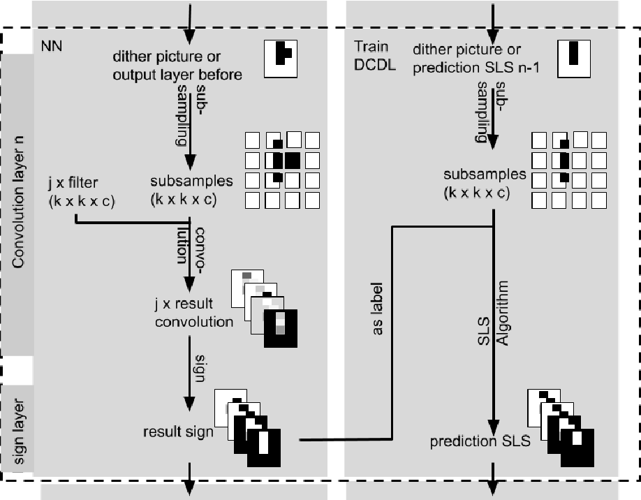 Figure 4 for Rule Extraction from Binary Neural Networks with Convolutional Rules for Model Validation