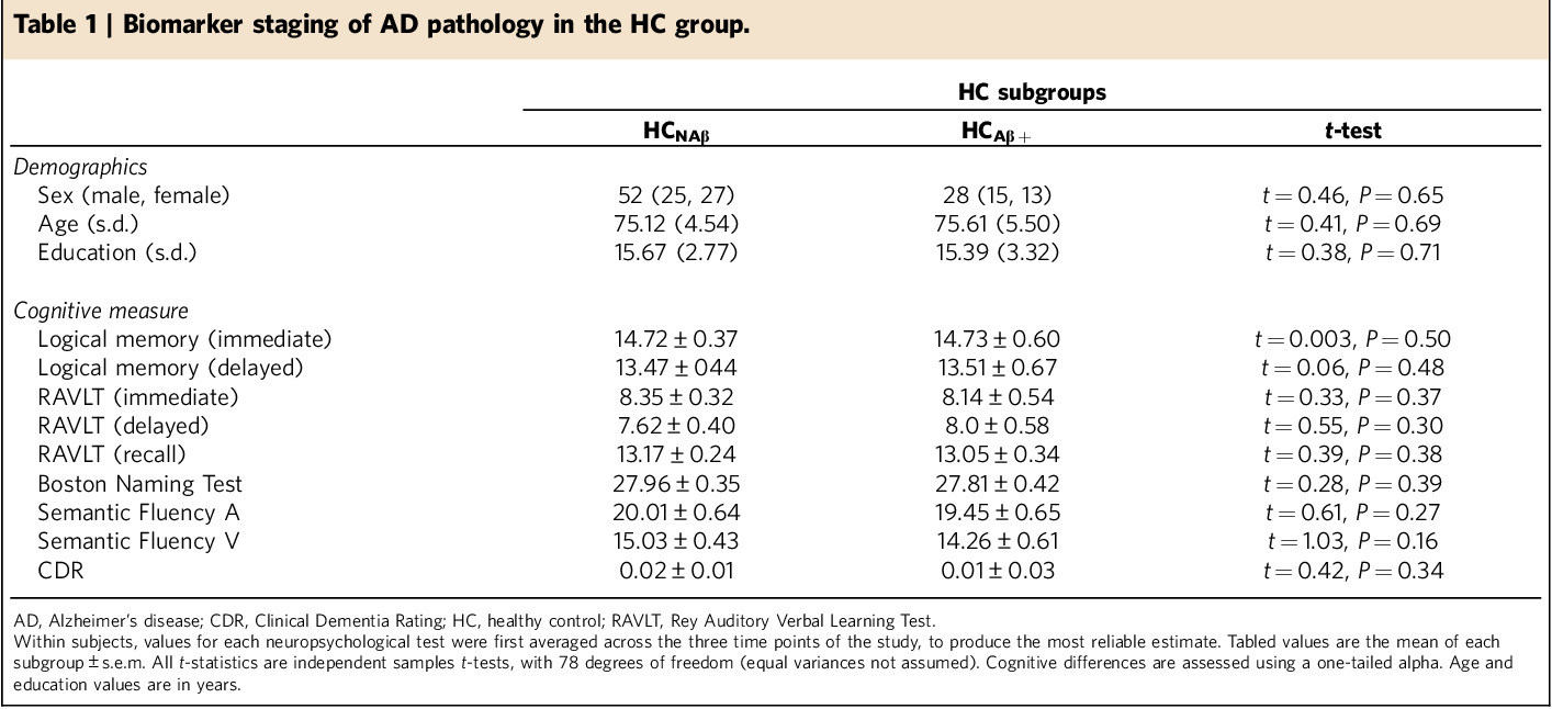Table 1 | Biomarker staging of AD pathology in the HC group.