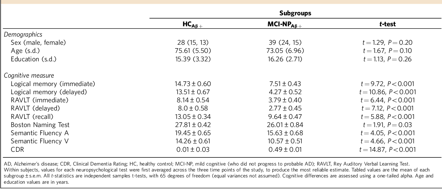 Table 2 | Biomarker staging of AD pathology in the HC and MCI-NP groups.