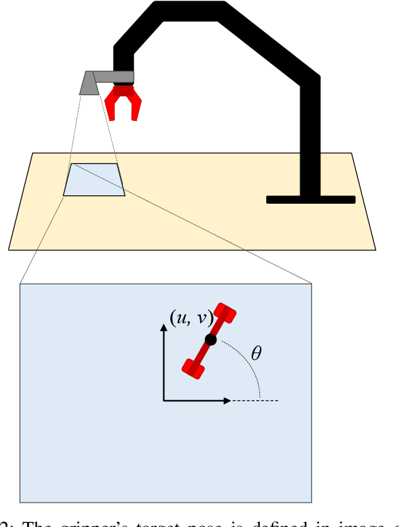 Figure 4 for Deep Learning a Grasp Function for Grasping under Gripper Pose Uncertainty