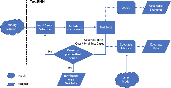 Figure 1 for testRNN: Coverage-guided Testing on Recurrent Neural Networks
