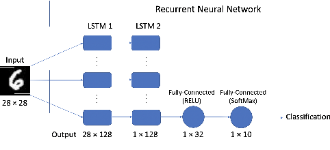 Figure 2 for testRNN: Coverage-guided Testing on Recurrent Neural Networks