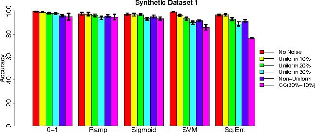 Figure 2 for Making Risk Minimization Tolerant to Label Noise