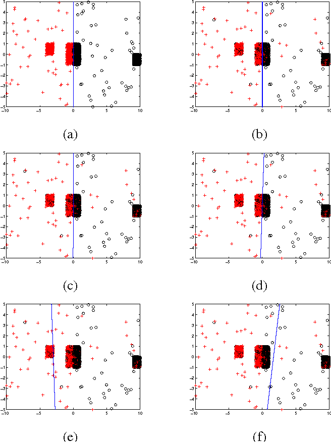 Figure 3 for Making Risk Minimization Tolerant to Label Noise