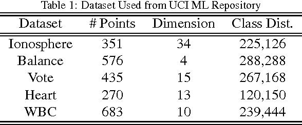Figure 1 for Making Risk Minimization Tolerant to Label Noise