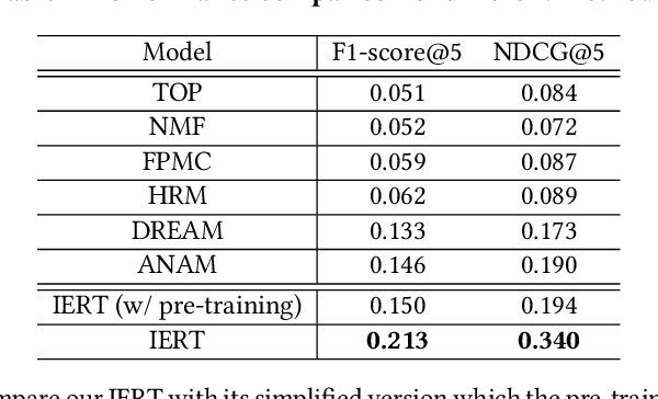 Figure 2 for Pre-training of Context-aware Item Representation for Next Basket Recommendation